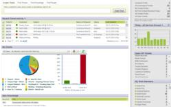 Cloud Computing SaaS Customer Service Dashboard